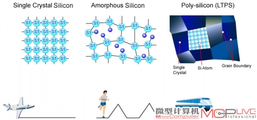 一张图说明单晶硅,多晶硅和ltps的结构及速度关系.